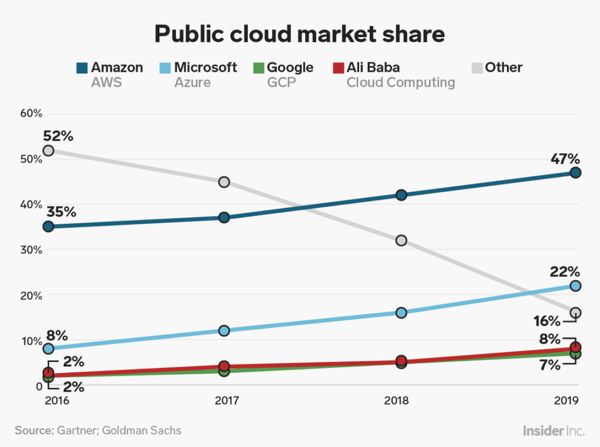 Comparativa Cloud Market Share