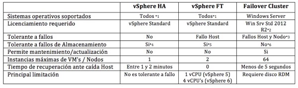 Tabla comparativa HA FT MSCS