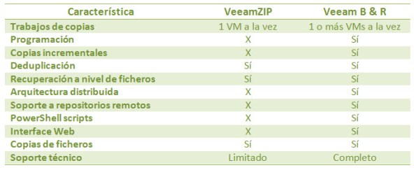 Comparativa VeeamZIP y Veeam Backup and Replication