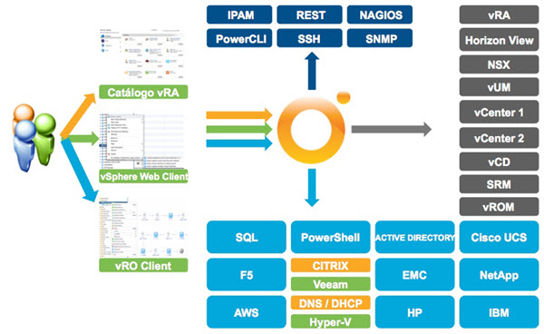 Starting with VMware vRealize Orchestrator
