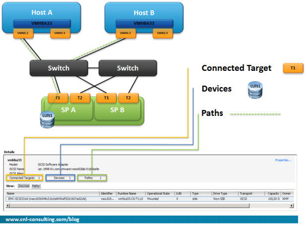 Como identificar Targets Devices y Paths en vSphere Multipath