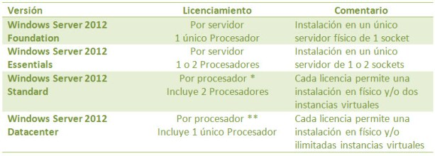 Licenciamiento Windows Server 2012 Servidor y Procesador