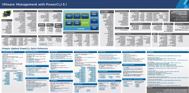 Poster VMware PowerCLI 5.1