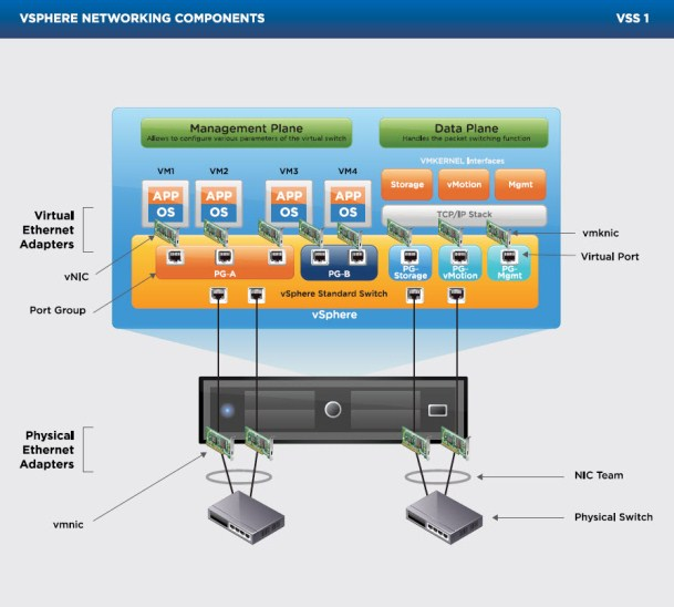 Poster VMware vCloud Virtual Switches Standard