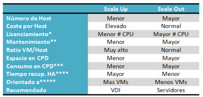 Table Scale Up vs Scale Out